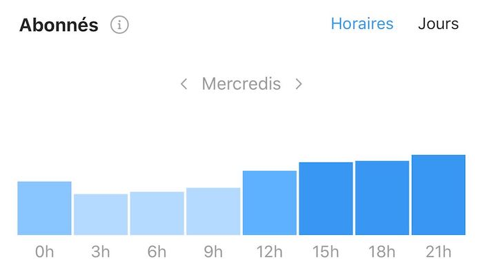 audience-horaire-instagram