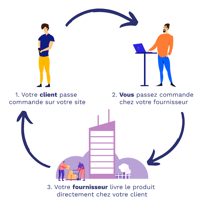 fonctionnement-dropshipping